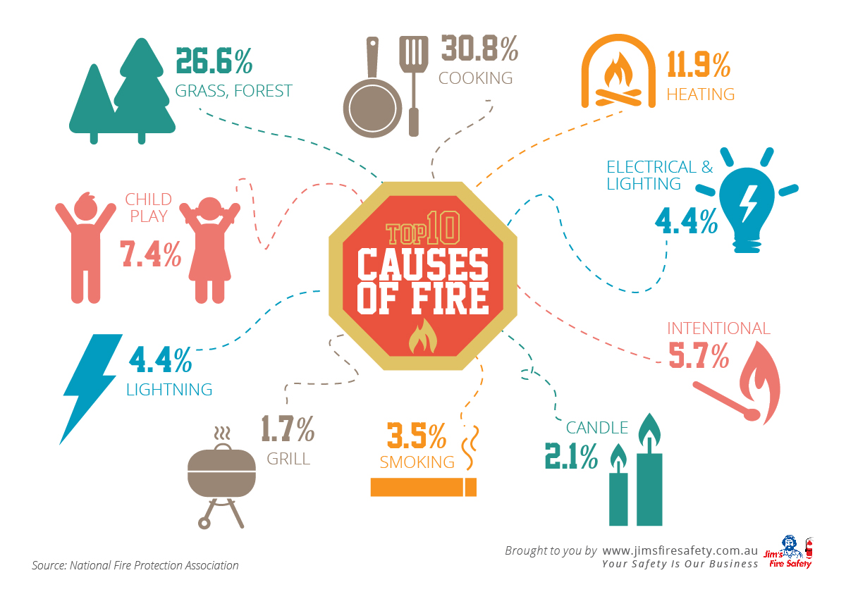 Jims Test Tag 10 Fire Causes Infographic